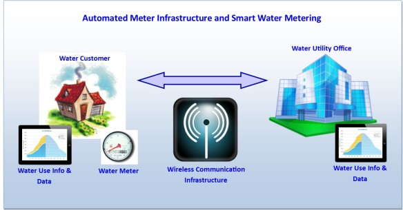 Smart Water Meter : Drought solved the maintenance manager